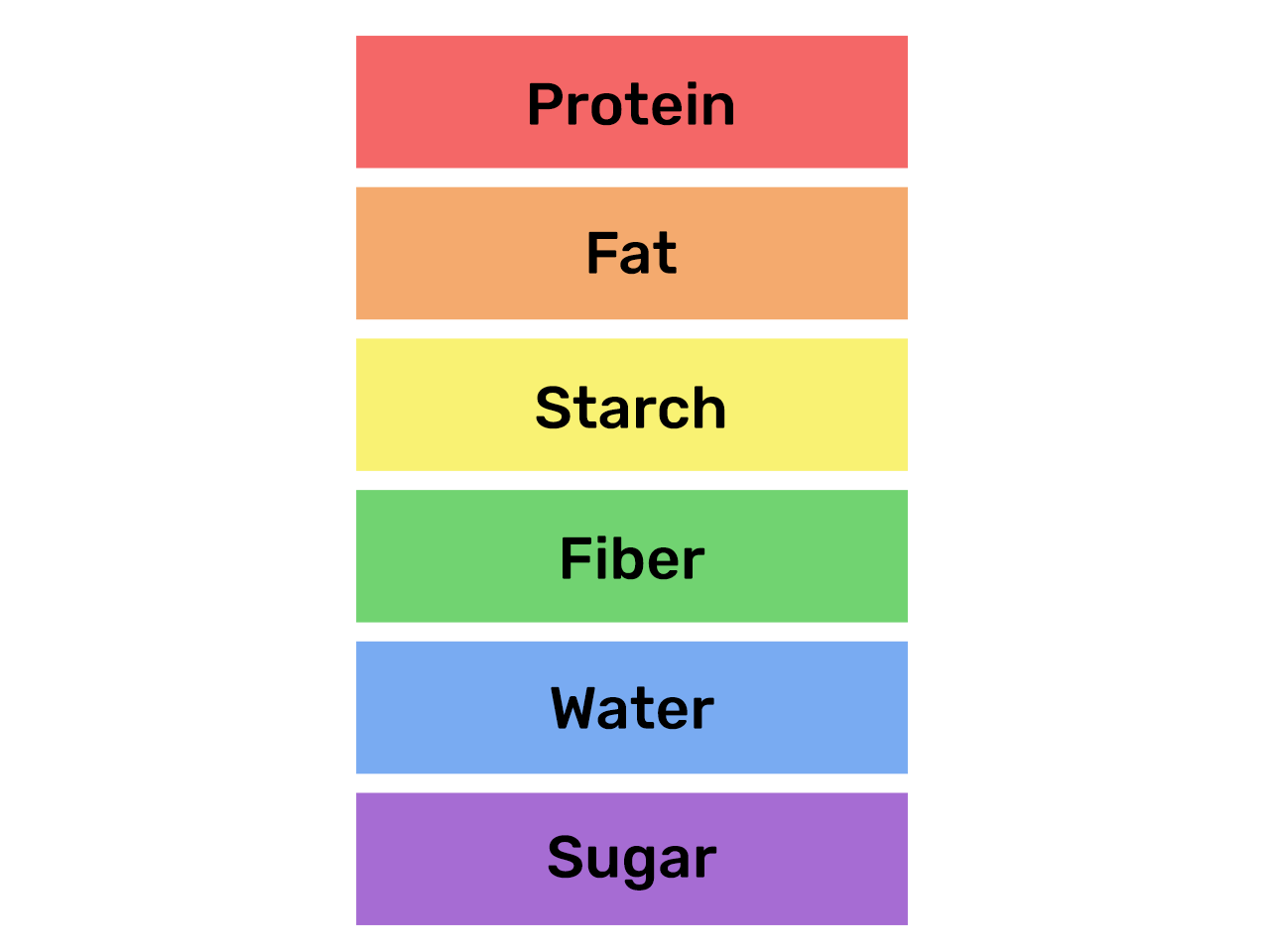 Food Rainbow Macronutrients